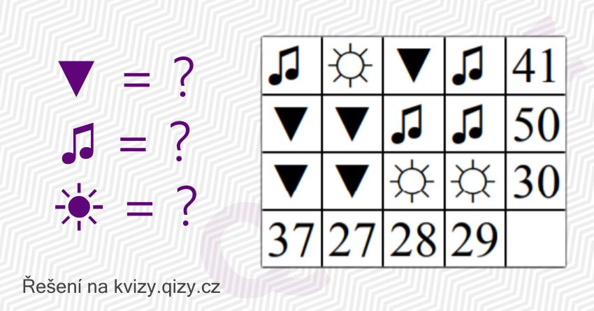 Každý Symbol V Tabulce Představuje Jedno Přirozené číslo